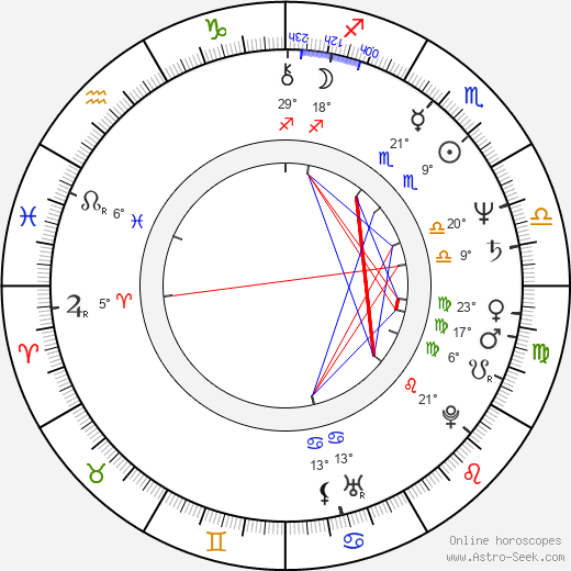 Martin Gies birth chart, biography, wikipedia 2019, 2020