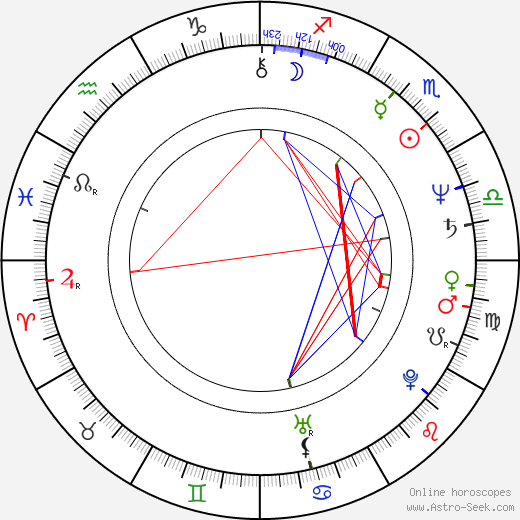 Martin Gies astro natal birth chart, Martin Gies horoscope, astrology