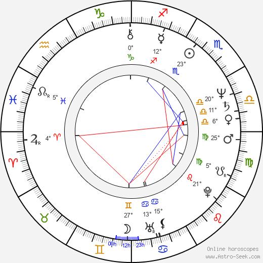 Miguel Sandoval birth chart, biography, wikipedia 2020, 2021