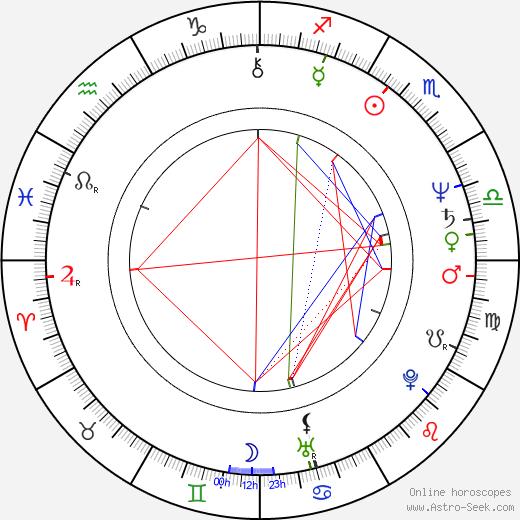 Miguel Sandoval birth chart, Miguel Sandoval astro natal horoscope, astrology