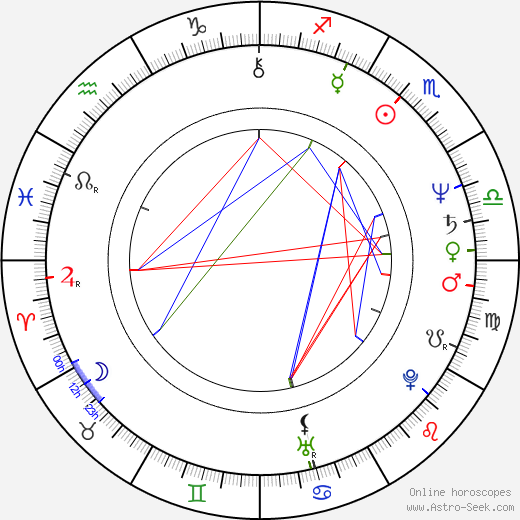 Miroslav Krobot день рождения гороскоп, Miroslav Krobot Натальная карта онлайн