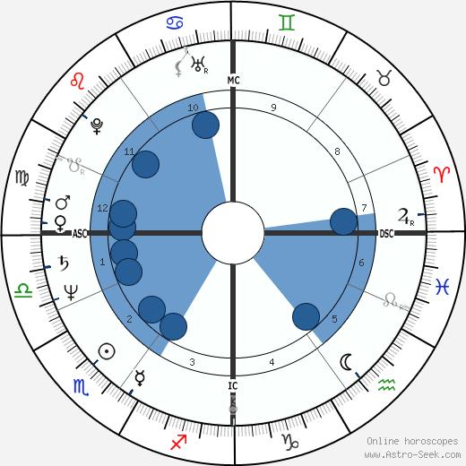 Nigel Havers wikipedia, horoscope, astrology, instagram