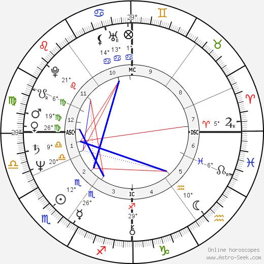 Nigel Havers birth chart, biography, wikipedia 2019, 2020