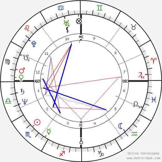Nigel Havers astro natal birth chart, Nigel Havers horoscope, astrology