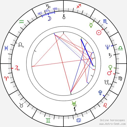 Pawel Karpinski tema natale, oroscopo, Pawel Karpinski oroscopi gratuiti, astrologia