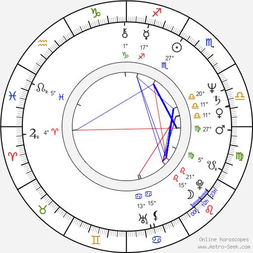 Rodger Bumpass birth chart, biography, wikipedia 2020, 2021