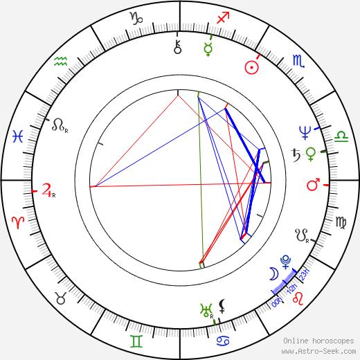 Rodger Bumpass birth chart, Rodger Bumpass astro natal horoscope, astrology