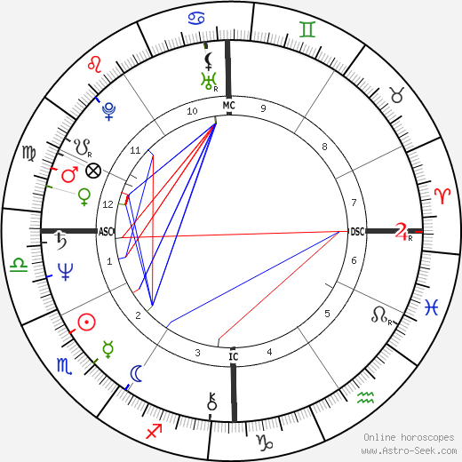 Ronald Bell astro natal birth chart, Ronald Bell horoscope, astrology
