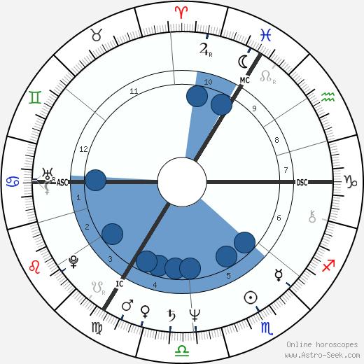 Rupert Allason wikipedia, horoscope, astrology, instagram