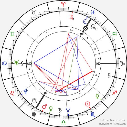 Rupert Allason tema natale, oroscopo, Rupert Allason oroscopi gratuiti, astrologia