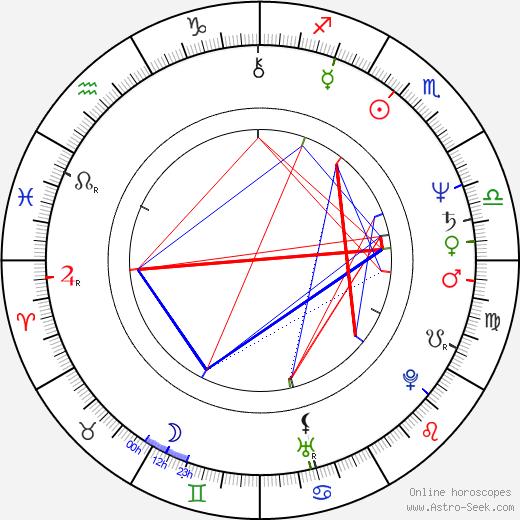 Sandahl Bergman astro natal birth chart, Sandahl Bergman horoscope, astrology