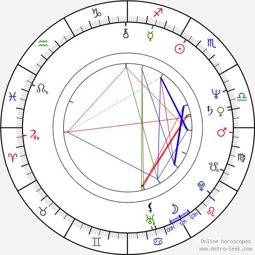 Slobodan Markovic tema natale, oroscopo, Slobodan Markovic oroscopi gratuiti, astrologia