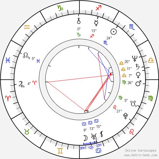 Stephen Root birth chart, biography, wikipedia 2019, 2020