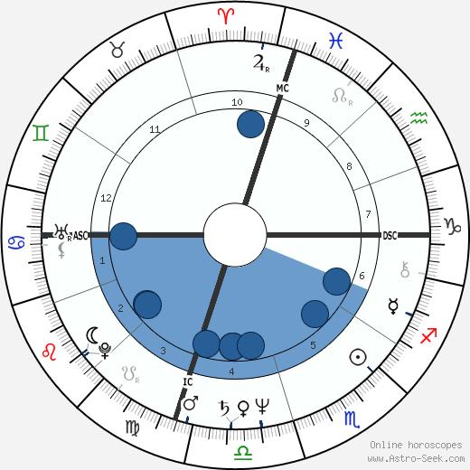 Summer Bartholomew wikipedia, horoscope, astrology, instagram