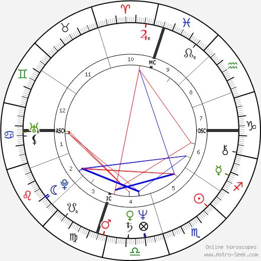 Саммер Бартоломью Summer Bartholomew день рождения гороскоп, Summer Bartholomew Натальная карта онлайн