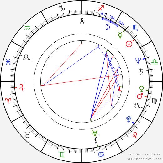 Valeri Ogorodnikov день рождения гороскоп, Valeri Ogorodnikov Натальная карта онлайн