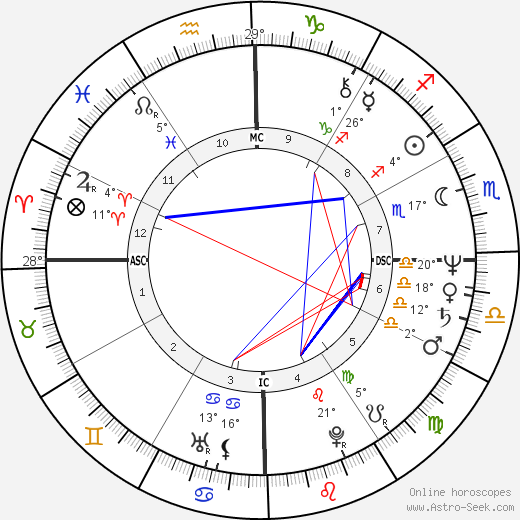 Vera Fisher birth chart, biography, wikipedia 2018, 2019