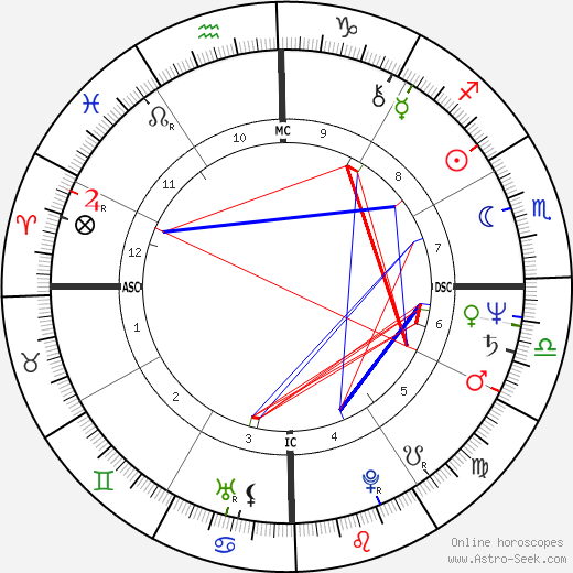 Vera Fisher astro natal birth chart, Vera Fisher horoscope, astrology