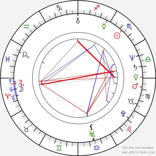 Viktor Sukhorukov astro natal birth chart, Viktor Sukhorukov horoscope, astrology