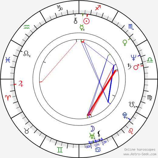 Anders Bircow tema natale, oroscopo, Anders Bircow oroscopi gratuiti, astrologia