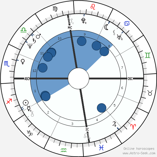 Bill Bateman wikipedia, horoscope, astrology, instagram
