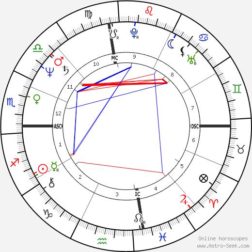 Bill Bateman день рождения гороскоп, Bill Bateman Натальная карта онлайн
