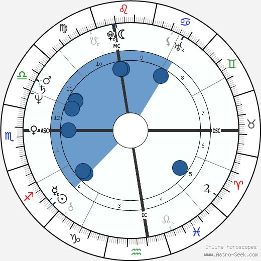 Bobby Jones wikipedia, horoscope, astrology, instagram