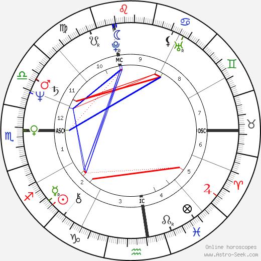 Роберт Джонс Bobby Jones день рождения гороскоп, Bobby Jones Натальная карта онлайн