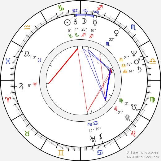 Charles Band birth chart, biography, wikipedia 2020, 2021