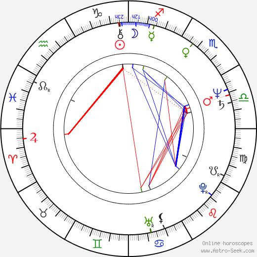 Charles Band birth chart, Charles Band astro natal horoscope, astrology