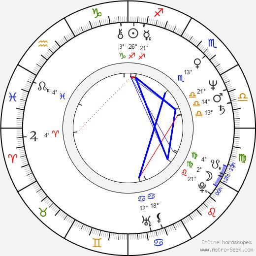Dana Homolová birth chart, biography, wikipedia 2020, 2021