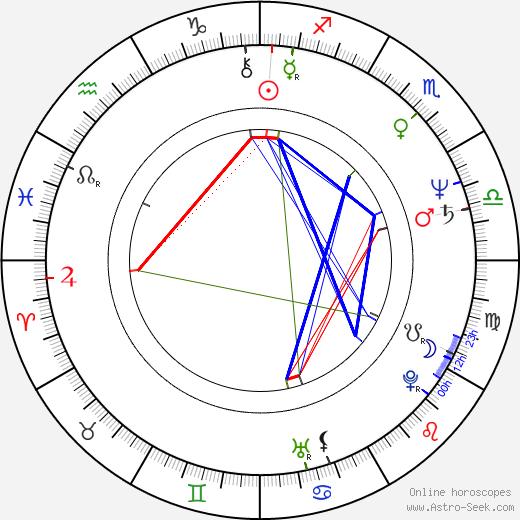 Dana Homolová birth chart, Dana Homolová astro natal horoscope, astrology