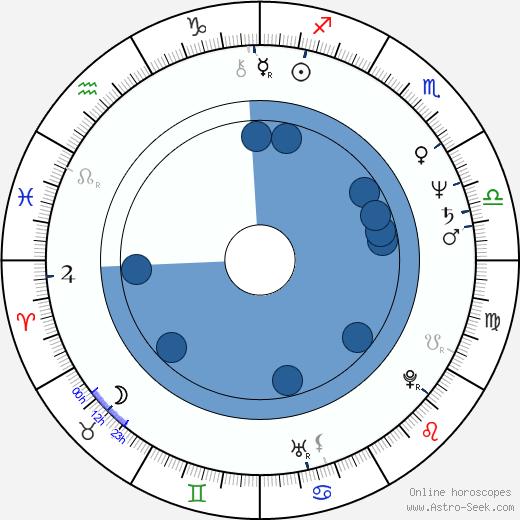 Ellen Nicolaysen wikipedia, horoscope, astrology, instagram