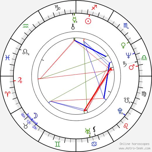 Ellen Nicolaysen birth chart, Ellen Nicolaysen astro natal horoscope, astrology