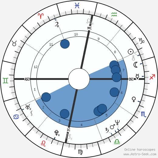 Ernesto Zedillo wikipedia, horoscope, astrology, instagram