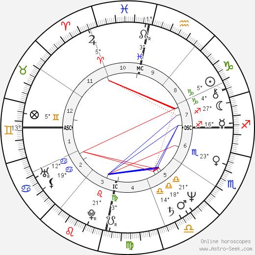 Ernesto Zedillo birth chart, biography, wikipedia 2019, 2020