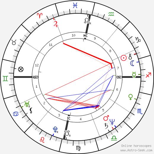 Ernesto Zedillo astro natal birth chart, Ernesto Zedillo horoscope, astrology