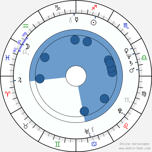 Gary Rossington wikipedia, horoscope, astrology, instagram