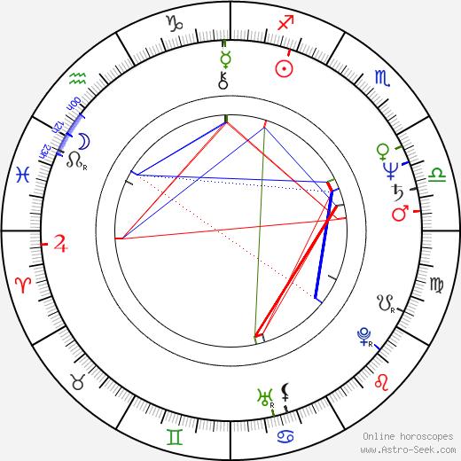 Gary Rossington birth chart, Gary Rossington astro natal horoscope, astrology