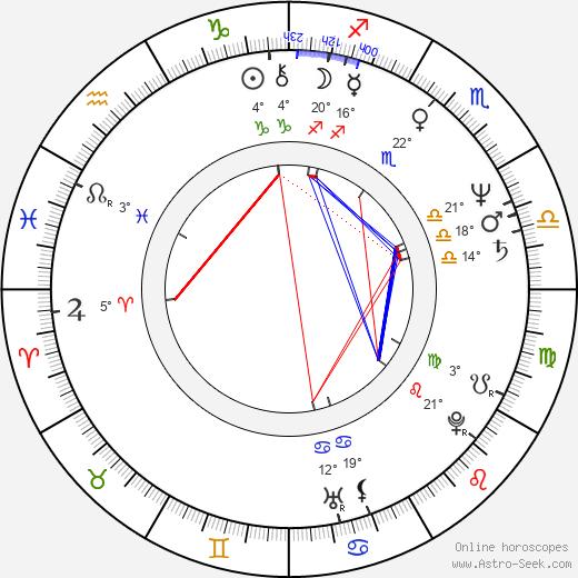 Giovanni Robusti birth chart, biography, wikipedia 2020, 2021