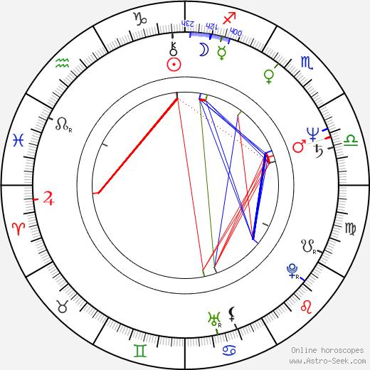 Giovanni Robusti birth chart, Giovanni Robusti astro natal horoscope, astrology