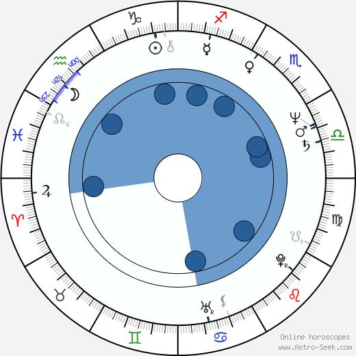 Jan Kasl wikipedia, horoscope, astrology, instagram