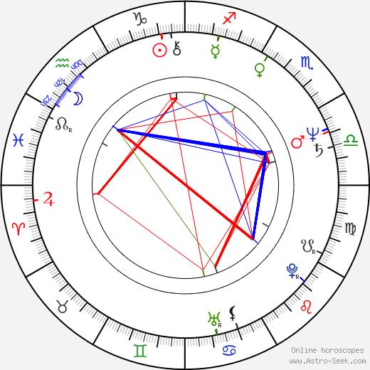Jan Kasl tema natale, oroscopo, Jan Kasl oroscopi gratuiti, astrologia