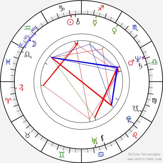 Janet-Laine Green astro natal birth chart, Janet-Laine Green horoscope, astrology