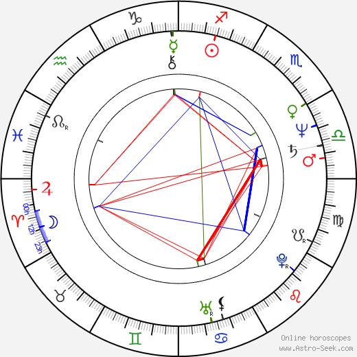 Jaroslav Rihák astro natal birth chart, Jaroslav Rihák horoscope, astrology