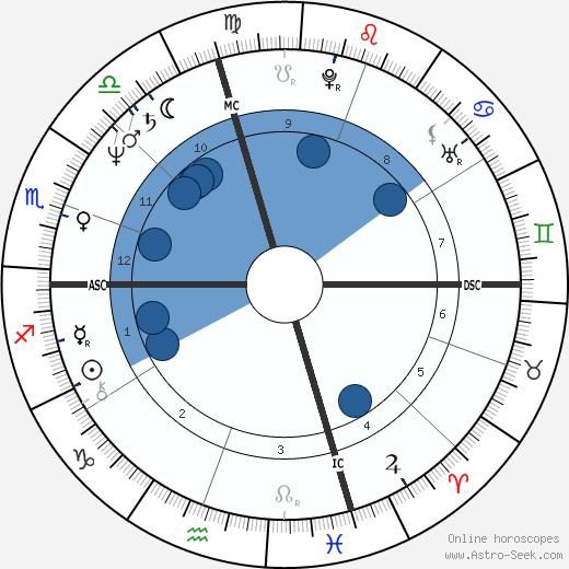 Jean-Claude Ameisen wikipedia, horoscope, astrology, instagram