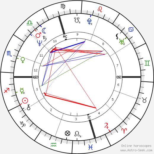 Jean-Claude Ameisen день рождения гороскоп, Jean-Claude Ameisen Натальная карта онлайн