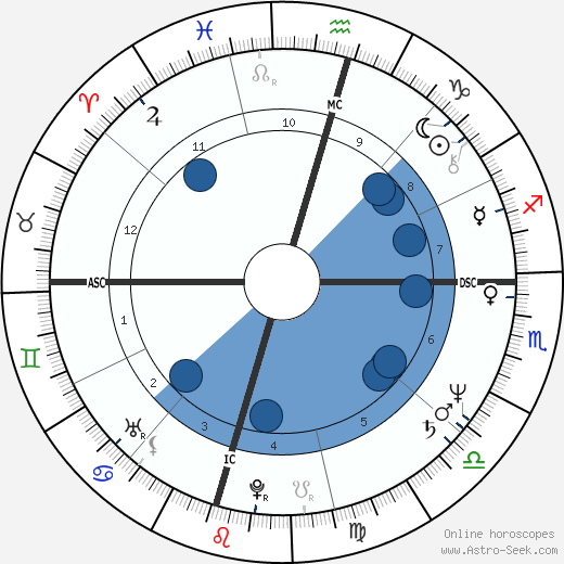 John Gray wikipedia, horoscope, astrology, instagram