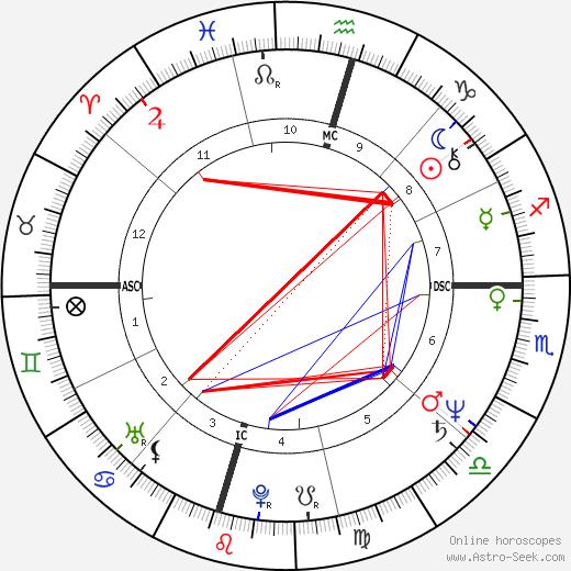 John Gray tema natale, oroscopo, John Gray oroscopi gratuiti, astrologia