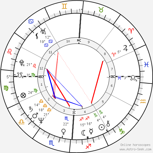 John Scofield birth chart, biography, wikipedia 2018, 2019